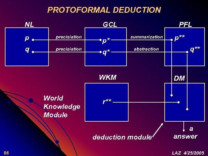 PROTOFORMAL DEDUCTION NL GCL p precisiation q precisiation PFL p* summarization q* abstraction WKM