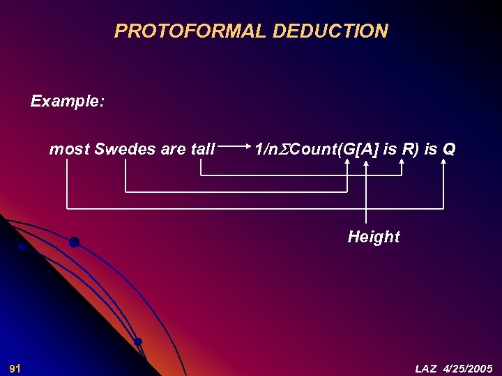 PROTOFORMAL DEDUCTION Example: most Swedes are tall 1/n Count(G[A] is R) is Q Height