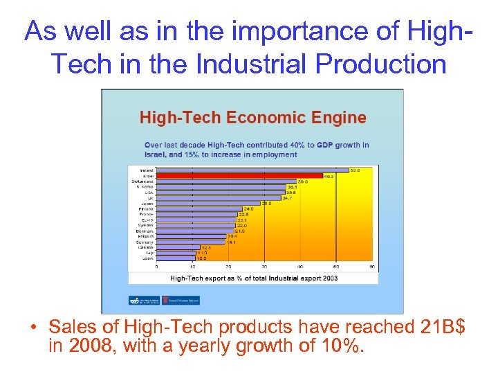 As well as in the importance of High. Tech in the Industrial Production •