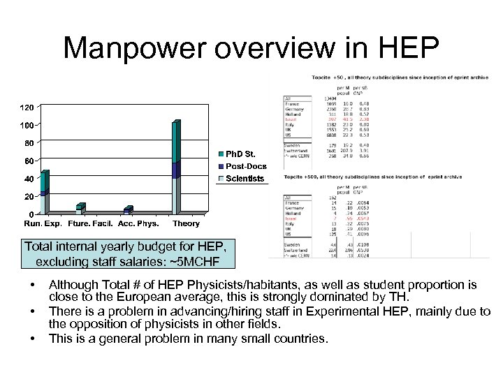 Manpower overview in HEP Total internal yearly budget for HEP, excluding staff salaries: ~5