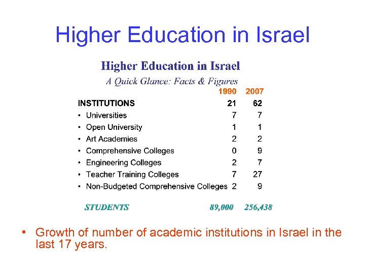 Higher Education in Israel • Growth of number of academic institutions in Israel in