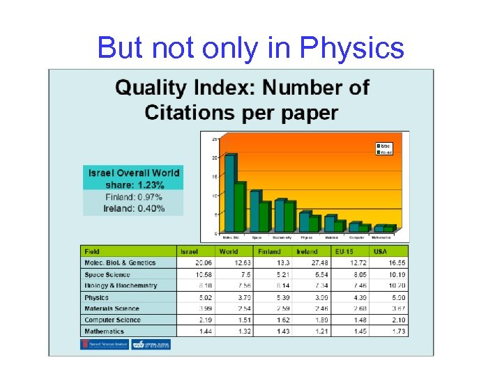 But not only in Physics