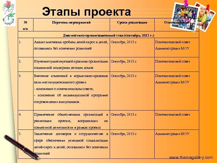Этапы проекта № Перечень мероприятий Сроки реализации Ответственные п/п Диагностико-организационный этап (сентябрь, 2013 г.