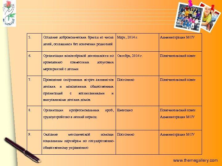 5. Создание добровольческих бригад из числа Март, 2014 г. Администрация МОУ детей, оставшихся без