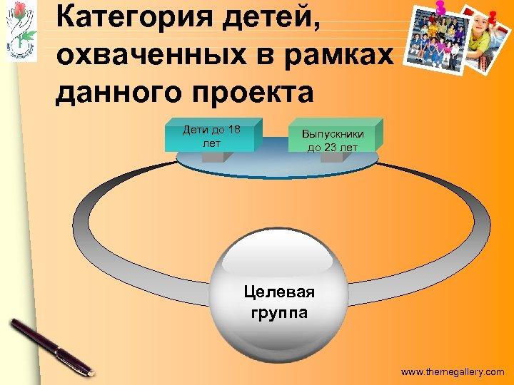 Категория детей, охваченных в рамках данного проекта Дети до 18 лет Выпускники до 23