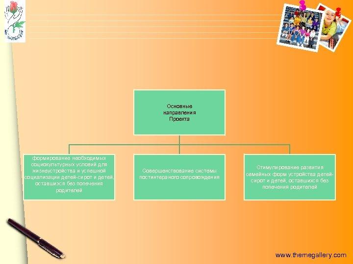 Основные направления Проекта формирование необходимых социокультурных условий для жизнеустройства и успешной социализации детей-сирот и