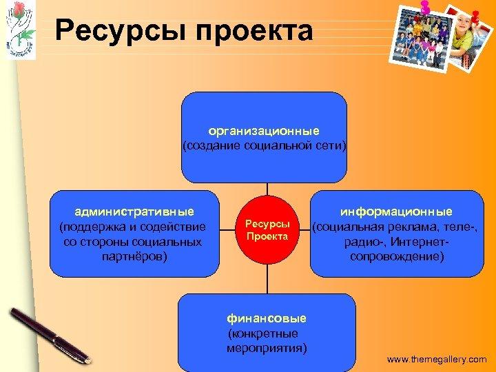 Ресурсы проекта организа- организационные (создание социальной сети) административные администра(поддержка и содействие тивные со стороны