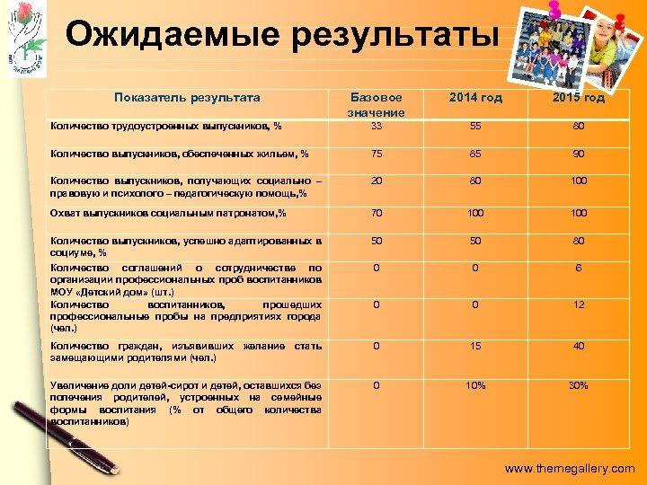Ожидаемые результаты Показатель результата Базовое значение 2014 год 2015 год Количество трудоустроенных выпускников, %