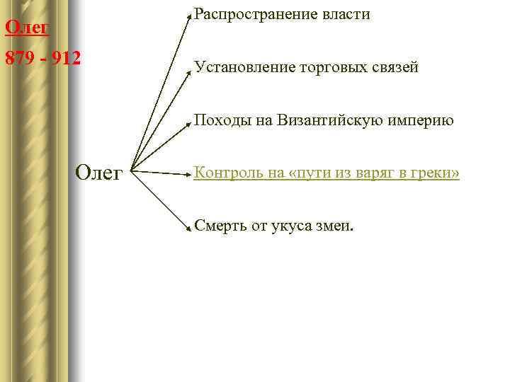 Распространение власти Олег 879 - 912 Установление торговых связей Походы на Византийскую империю Олег