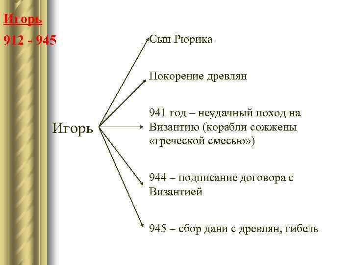 Игорь 912 - 945 Сын Рюрика Покорение древлян Игорь 941 год – неудачный поход