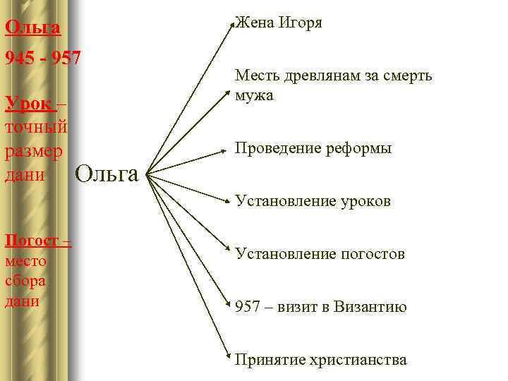 Жена Игоря Ольга 945 - 957 Урок – точный размер дани Месть древлянам за