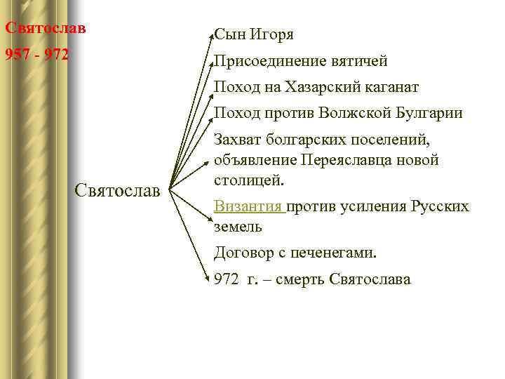 Святослав Сын Игоря 957 - 972 Присоединение вятичей Поход на Хазарский каганат Поход против