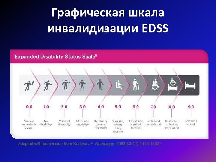 Графическая шкала инвалидизации EDSS