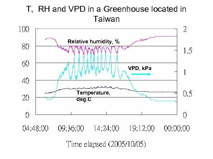 T, RH and VPD in a Greenhouse located in Taiwan Relative humidity, % VPD,