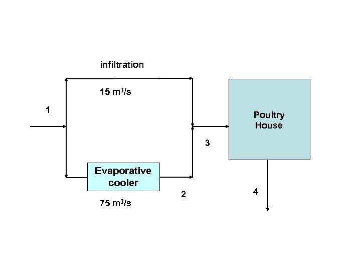 infiltration 15 m 3/s 1 Poultry House 3 Evaporative cooler 75 m 3/s 2