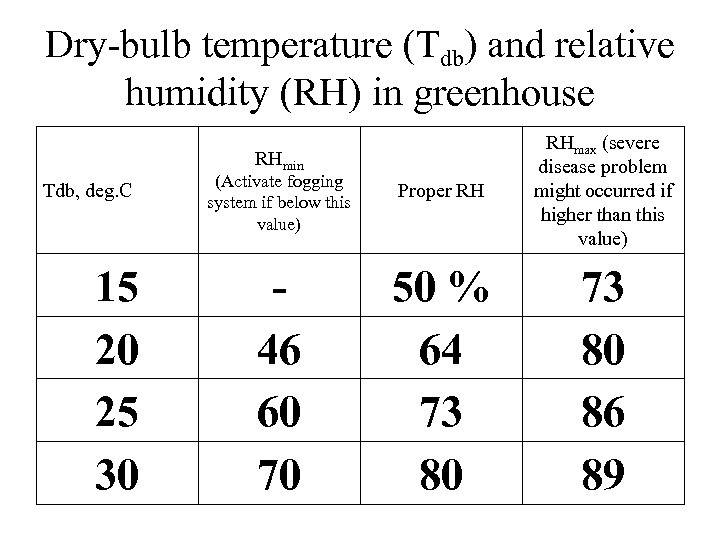 Dry-bulb temperature (Tdb) and relative humidity (RH) in greenhouse (Activate fogging system if below
