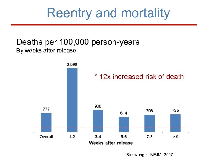 Reentry and mortality Deaths per 100, 000 person-years By weeks after release * 12