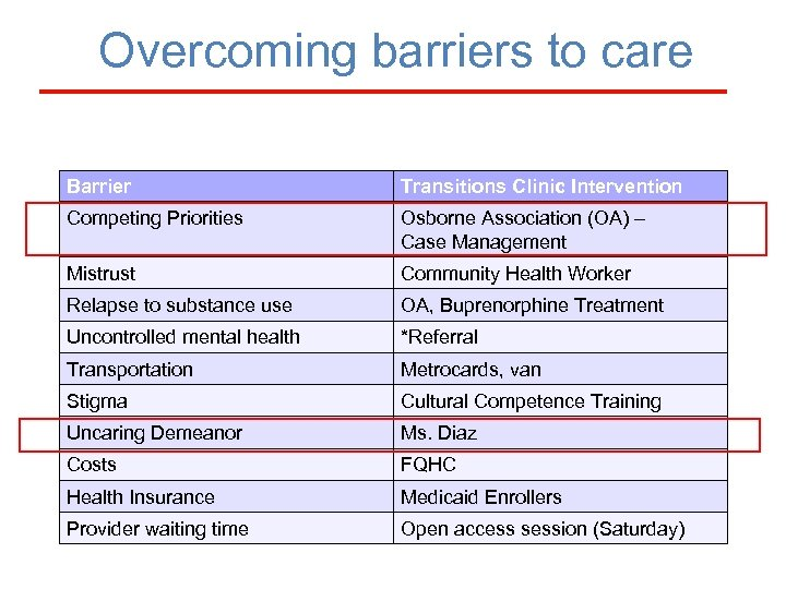 Overcoming barriers to care Barrier Transitions Clinic Intervention Competing Priorities Osborne Association (OA) –