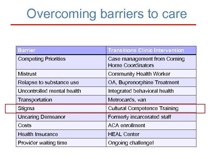 Overcoming barriers to care Barrier Transitions Clinic Intervention Competing Priorities Case management from Coming