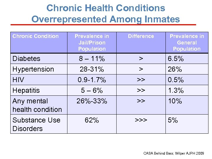 Chronic Health Conditions Overrepresented Among Inmates Chronic Condition Diabetes Hypertension HIV Hepatitis Any mental
