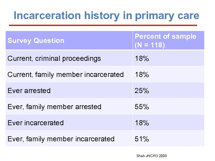 Incarceration history in primary care Survey Question Percent of sample (N = 118) Current,