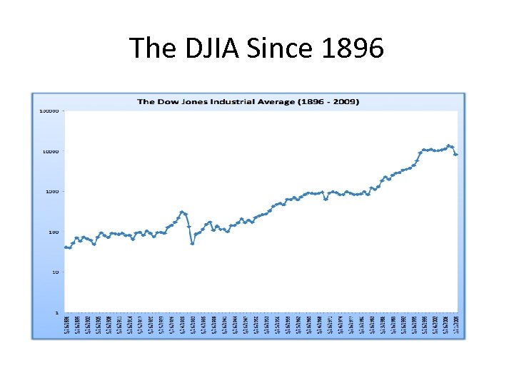The DJIA Since 1896