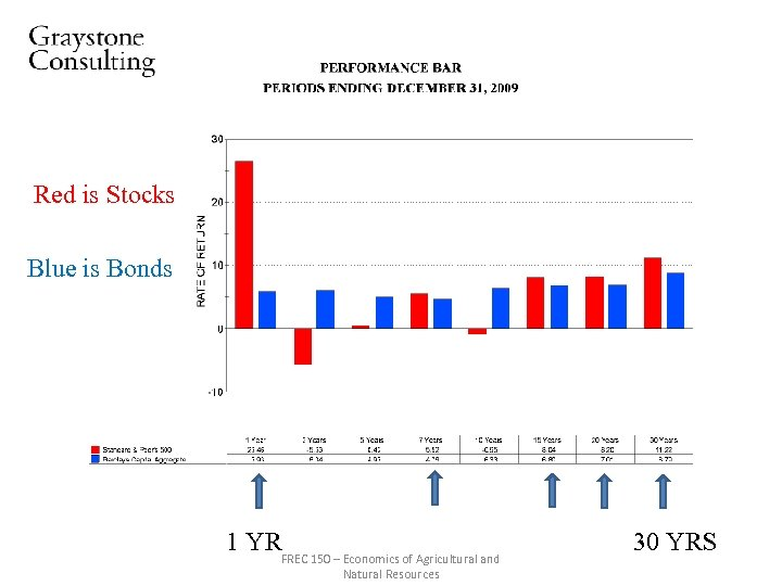 Red is Stocks Blue is Bonds 1 YR FREC 150 – Economics of Agricultural