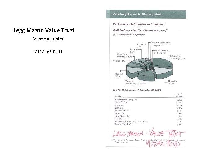 Legg Mason Value Trust Many companies Many Industries