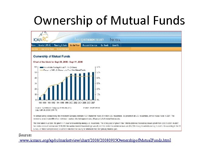 Ownership of Mutual Funds Source: www. icmarc. org/xp/rc/marketview/chart/20080905 Ownershipof. Mutual. Funds. html