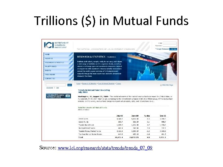 Trillions ($) in Mutual Funds Source: www. ici. org/research/stats/trends_07_09
