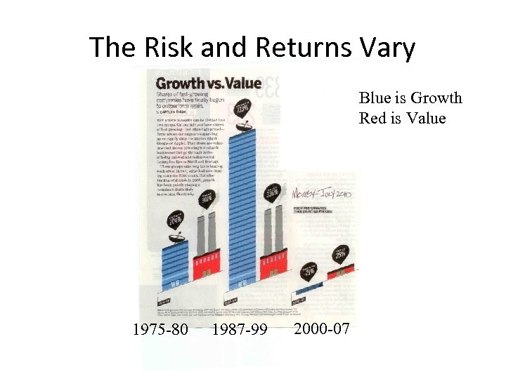 The Risk and Returns Vary Blue is Growth Red is Value 1975 -80 1987