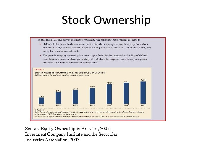Stock Ownership Source: Equity Ownership in America, 2005 Investment Company Institute and the Securities