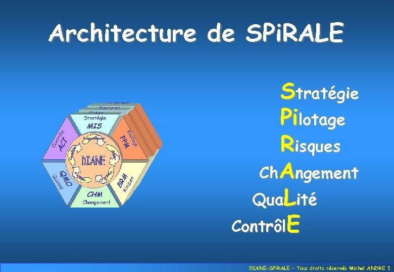 Architecture de SPi. RALE Stratégie Pilotage Risques Ch. Angement Qua. Lité Contrôl. E DIANE-SPi.