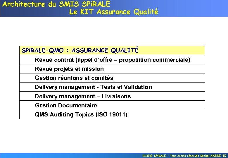 Architecture du SMIS SPi. RALE Le KIT Assurance Qualité SPi. RALE-QMO : ASSURANCE QUALITÉ