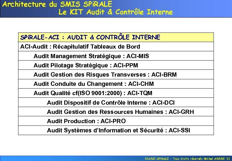 Architecture du SMIS SPi. RALE Le KIT Audit & Contrôle Interne SPi. RALE-ACI :