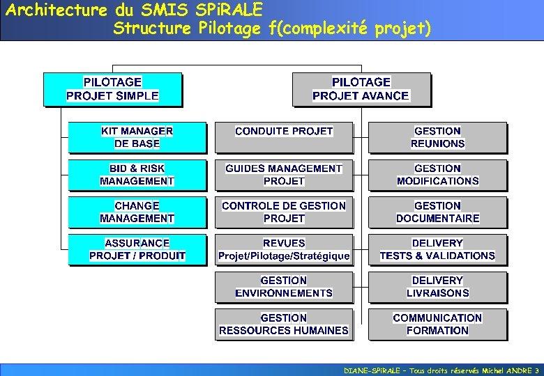 Architecture du SMIS SPi. RALE Structure Pilotage f(complexité projet) DIANE-SPi. RALE – Tous droits