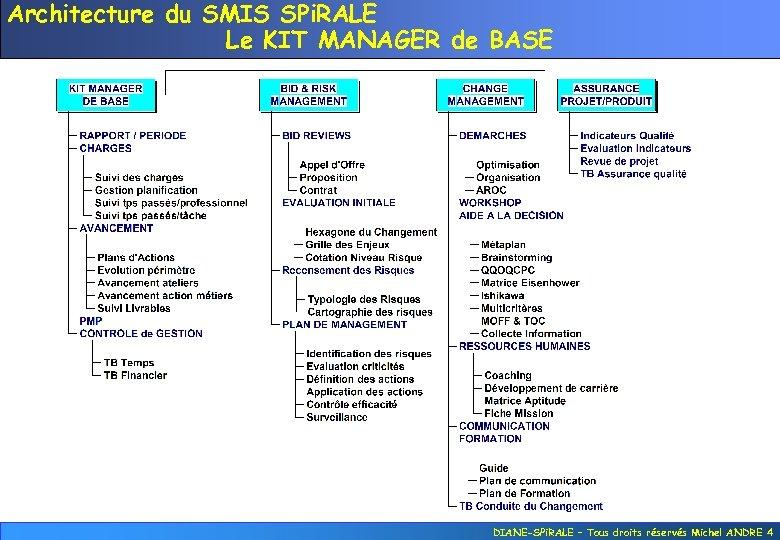 Architecture du SMIS SPi. RALE Le KIT MANAGER de BASE DIANE-SPi. RALE – Tous