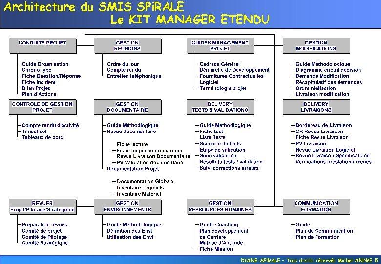 Architecture du SMIS SPi. RALE Le KIT MANAGER ETENDU DIANE-SPi. RALE – Tous droits