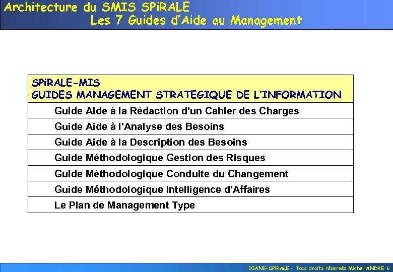 Architecture du SMIS SPi. RALE Les 7 Guides d'Aide au Management SPi. RALE-MIS GUIDES