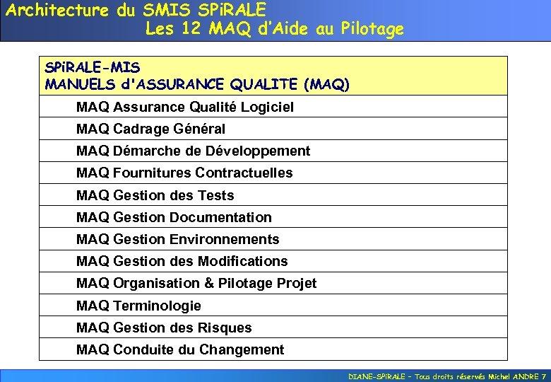 Architecture du SMIS SPi. RALE Les 12 MAQ d'Aide au Pilotage SPi. RALE-MIS MANUELS