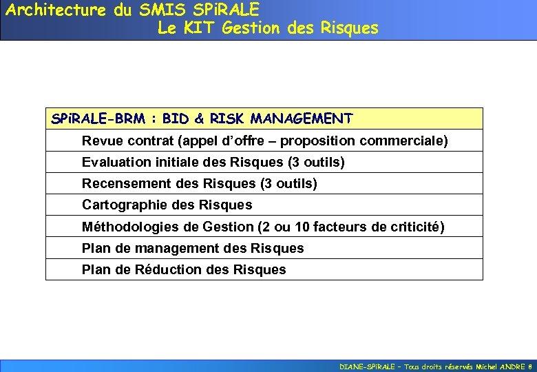 Architecture du SMIS SPi. RALE Le KIT Gestion des Risques SPi. RALE-BRM : BID