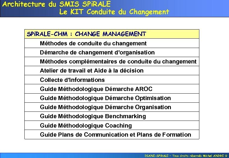 Architecture du SMIS SPi. RALE Le KIT Conduite du Changement SPi. RALE-CHM : CHANGE