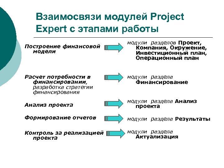 Взаимосвязи модулей Project Expert с этапами работы Построение финансовой модели Расчет потребности в финансировании,