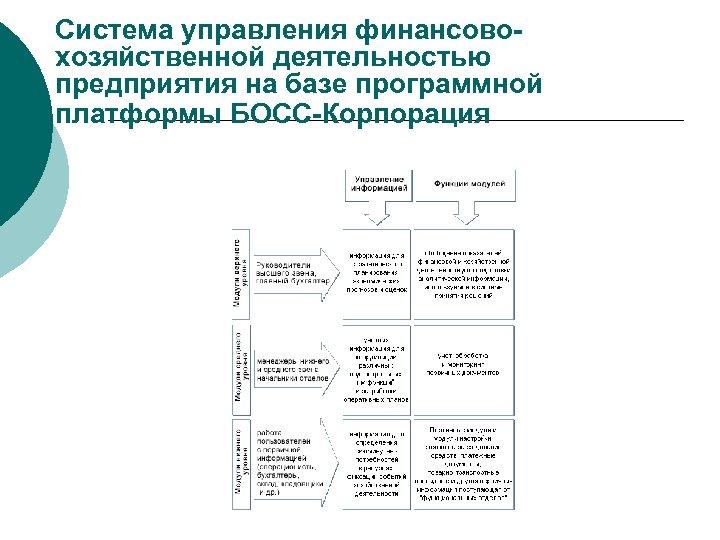 Система управления финансовохозяйственной деятельностью предприятия на базе программной платформы БОСС-Корпорация