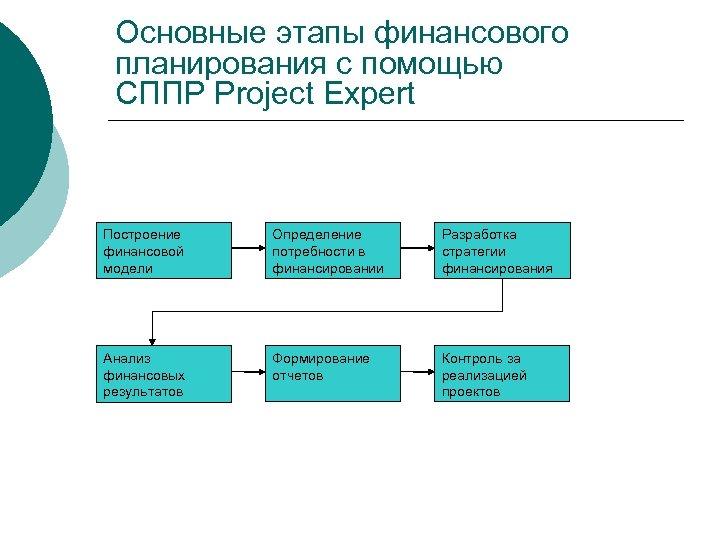 Основные этапы финансового планирования с помощью СППР Project Expert Построение финансовой модели Определение потребности
