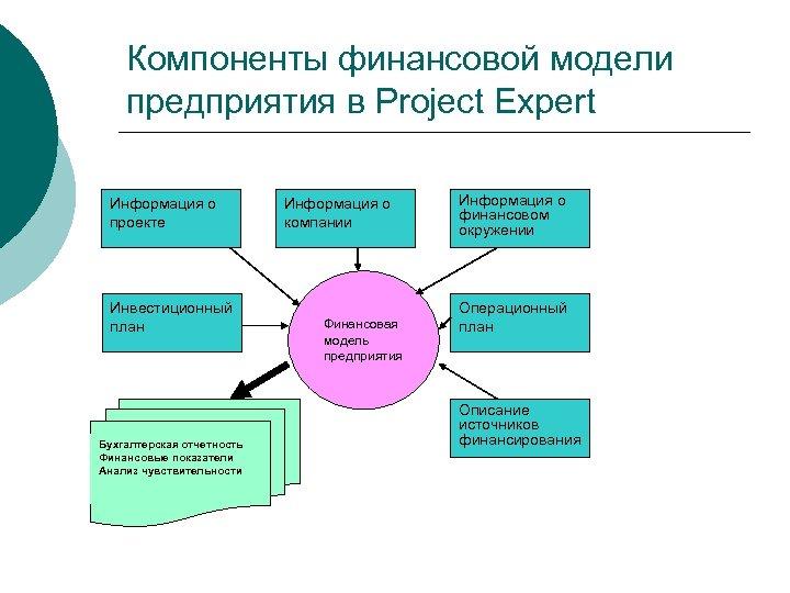 Компоненты финансовой модели предприятия в Project Expert Информация о проекте Инвестиционный план Бухгалтерская отчетность
