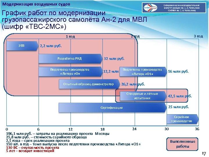 Модернизация воздушных судов График работ по модернизации грузопассажирского самолёта Ан-2 для МВЛ (шифр «ТВС-2