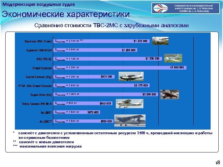 Модернизация воздушных судов Экономические характеристики Сравнение стоимости ТВС-2 МС с зарубежными аналогами Gпол. нагр.
