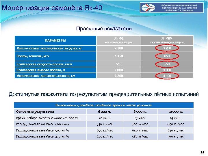Модернизация самолёта Як-40 Проектные показатели Як-40 до модернизации Як-40 М после модернизации Максимальная коммерческая