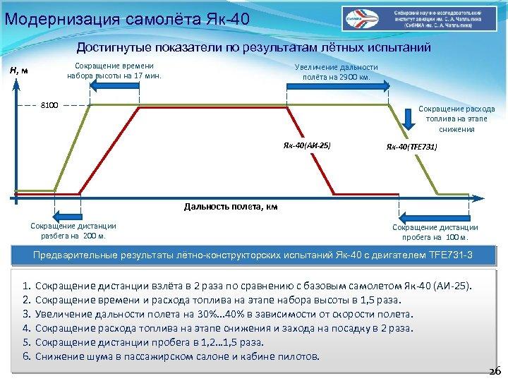 Модернизация самолёта Як-40 Достигнутые показатели по результатам лётных испытаний Сокращение времени набора высоты на